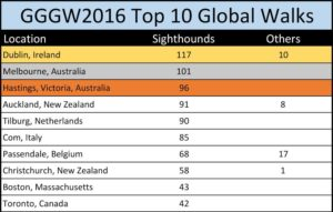 GGGW 2016 Global Top 10