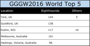 GGGW 2016 World Top 5