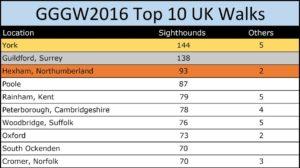 GGGW 2016 UK Top 10